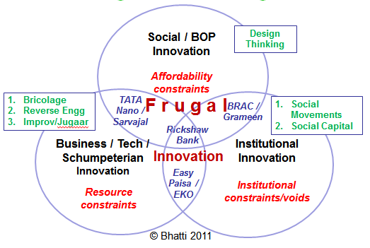 Theory of Frugal Innovation
